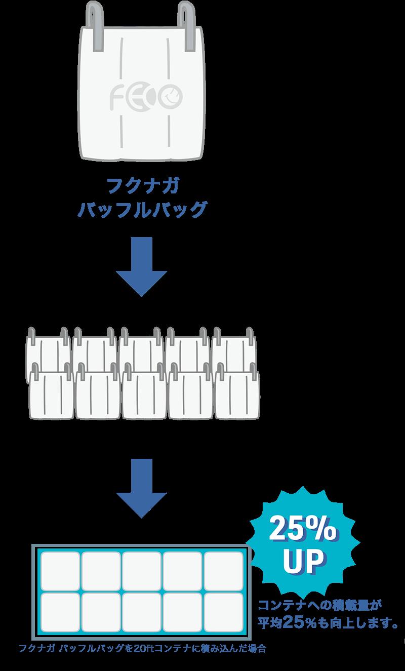 バッフルバッグで積載効率25%アップ