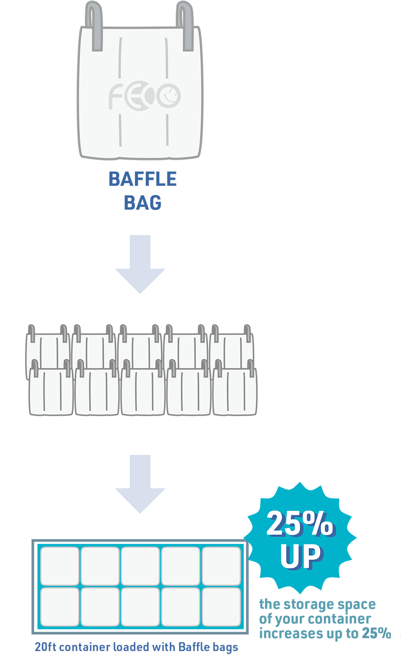 The baffle bag increases container storage efficiency by up to 25%