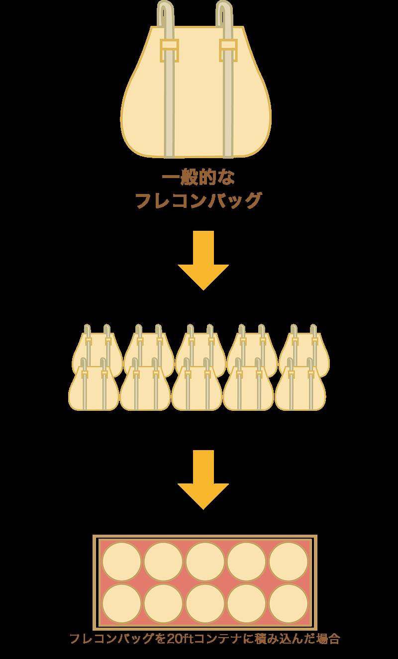 一般的なフレコンバッグ