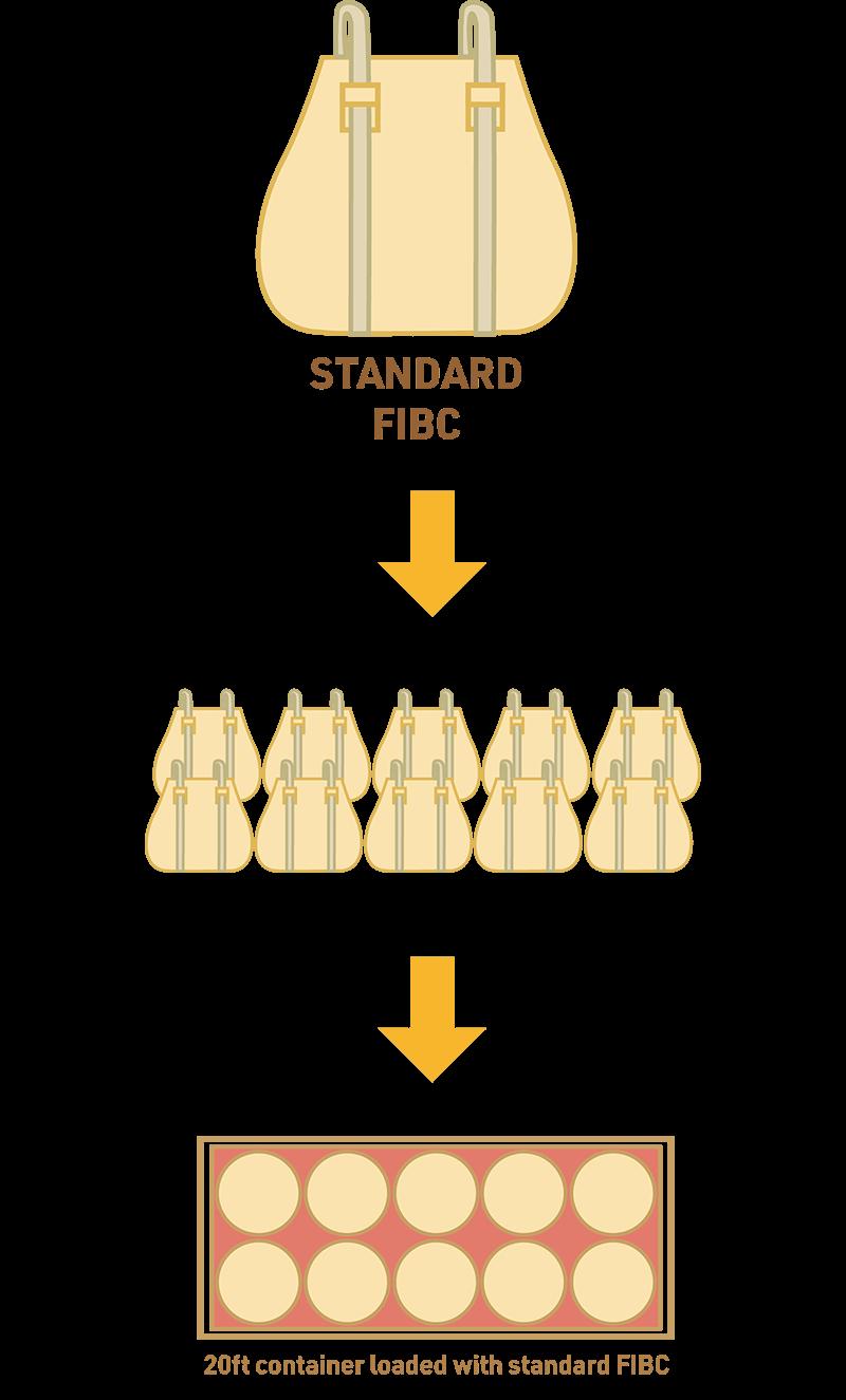 Standard FIBC
