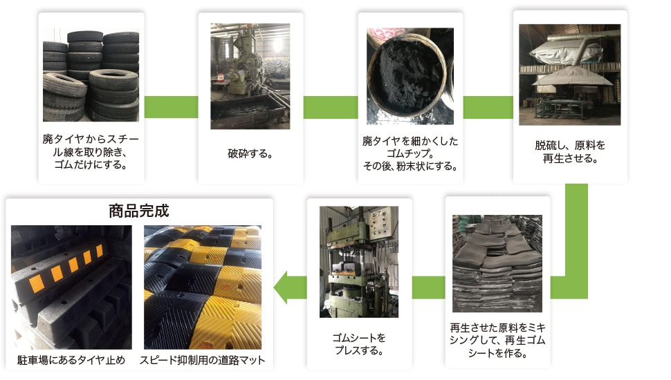 再生ゴムの製造工程