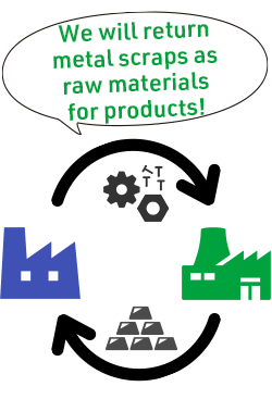 We will return metal scraps as raw materials for products!