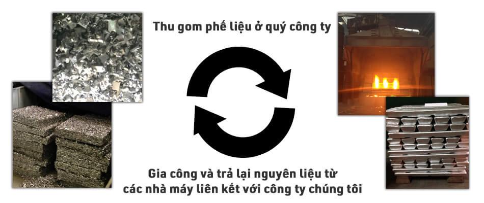 Việt Nam Fukunaga tiếp nhận và gia công các phế liệu kim loại ở nhà máy của quý công ty và trả lại dưới dạng nguyên liệu dùng sản xuất của Quý công ty.
